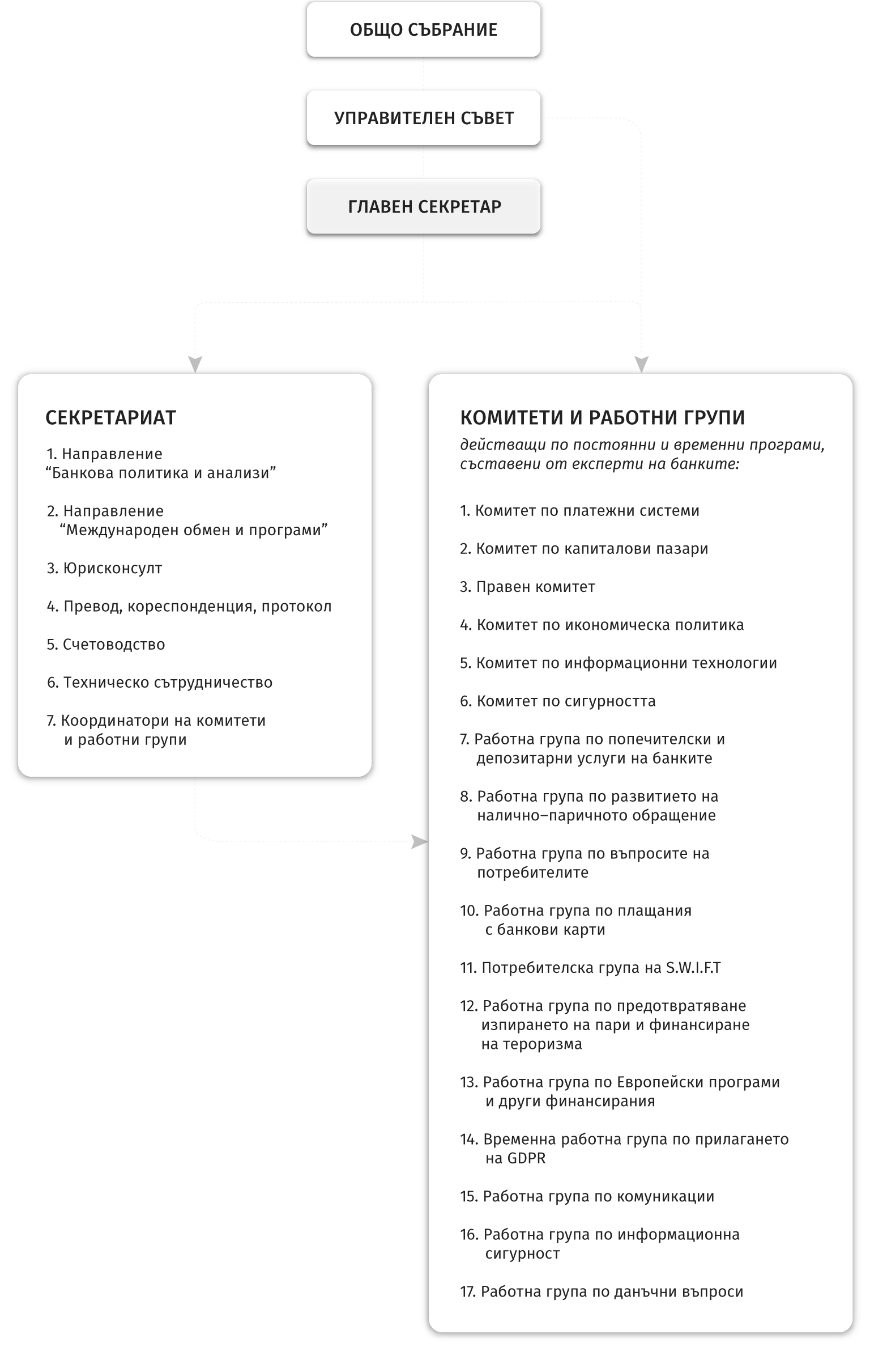 Организационна структура на АББ