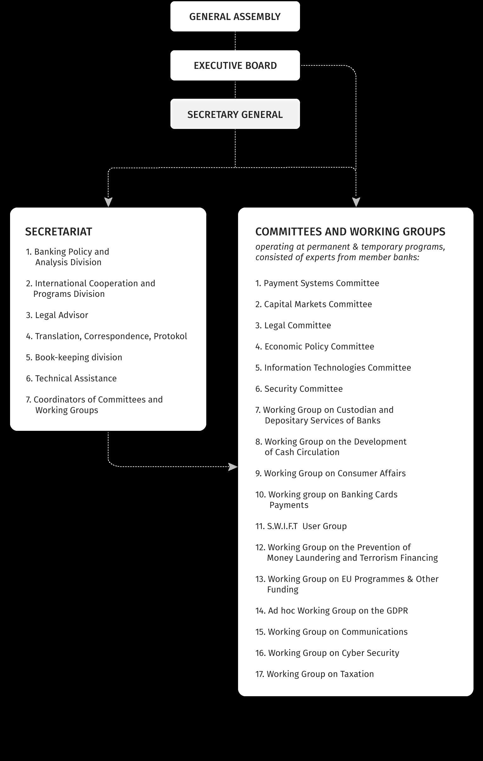 Organizational structure ABB
